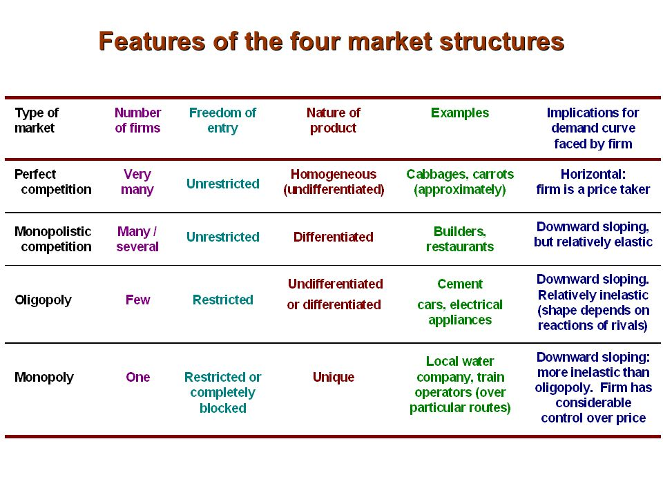 types of market competition Chapter 7 competition, market structures, and the role of government 1228 the role of profit as the incentive to the entrepreneurs in a market economy market structures what is the primary aim/goal of businesses  striving against others to reach an objective 4 types of market structure pure/perfect competition large number of buyers and.