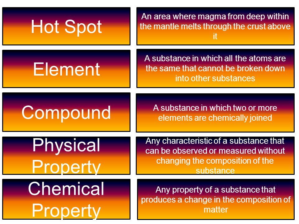 A substance in which two or more elements are chemically joined
