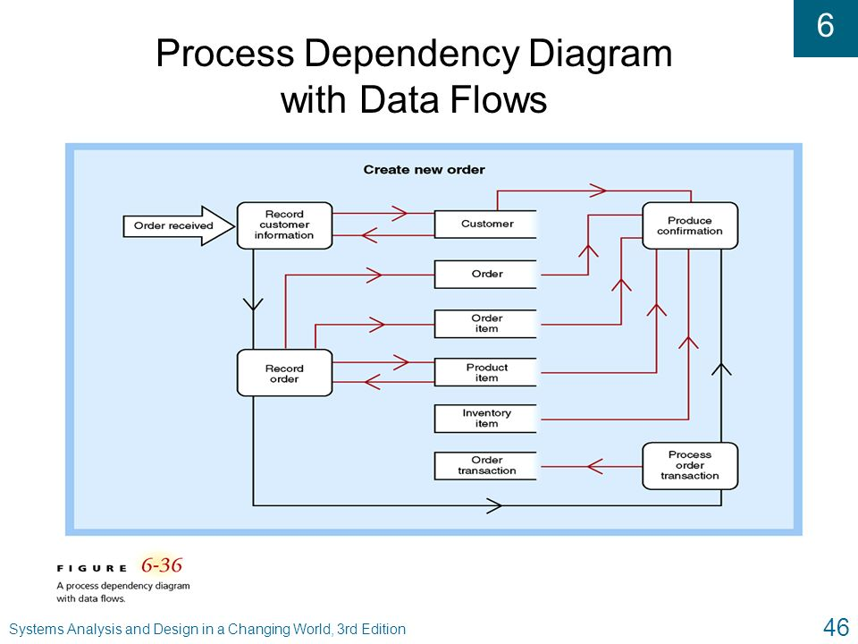 drawing objects data warehouse diagram data dependency diagram chapter 6: the traditional approach to requirements - ppt ...