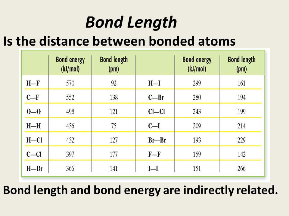 what is the relationship between bond order and length