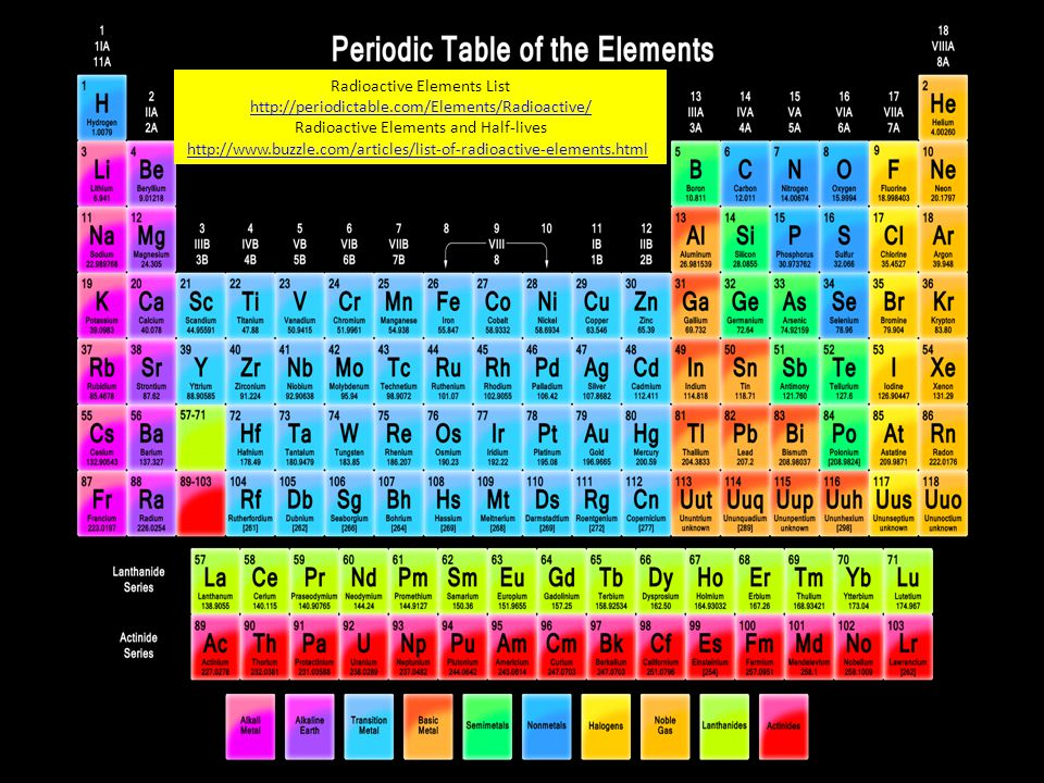 Periodic table periodic table radioactive elements list periodic periodic table periodic table radioactive elements list when you think of evolution what comes urtaz Choice Image
