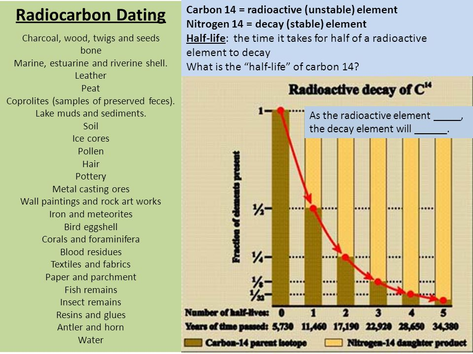 carbon dating nitrogen 14