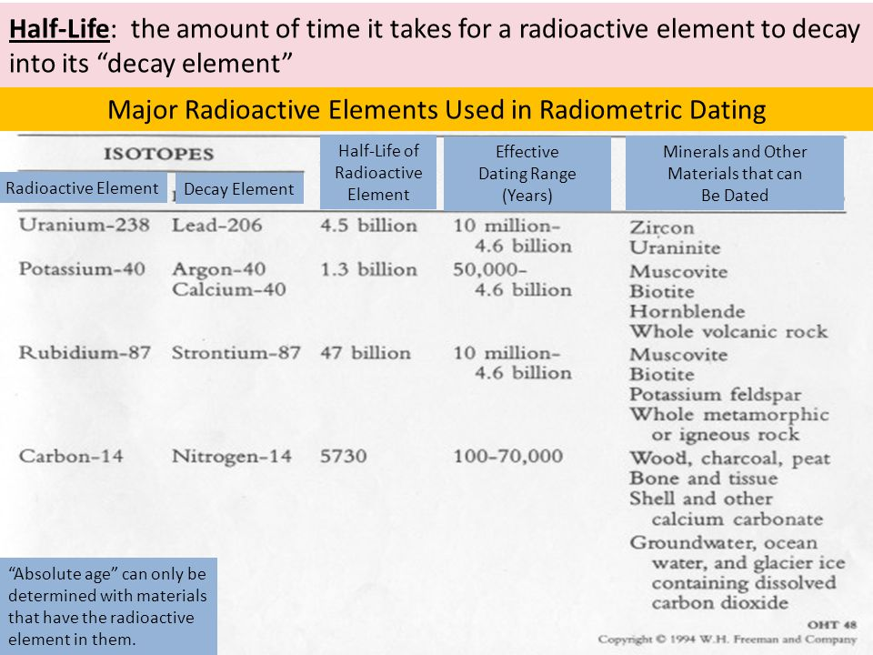 identify the elements used in radiometric dating An essay on radiometric dating by jonathon woolf radiometric dating methods are the strongest direct evidence that geologists have for the age of the earth all these methods point to earth being very, very old -.