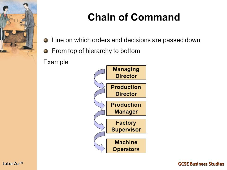 the importance of using my chain of command Consider the chain of command an information superhighway a hypothetical situation general howard's army is defending paris, france from the germans private smith, on the front lines looks.