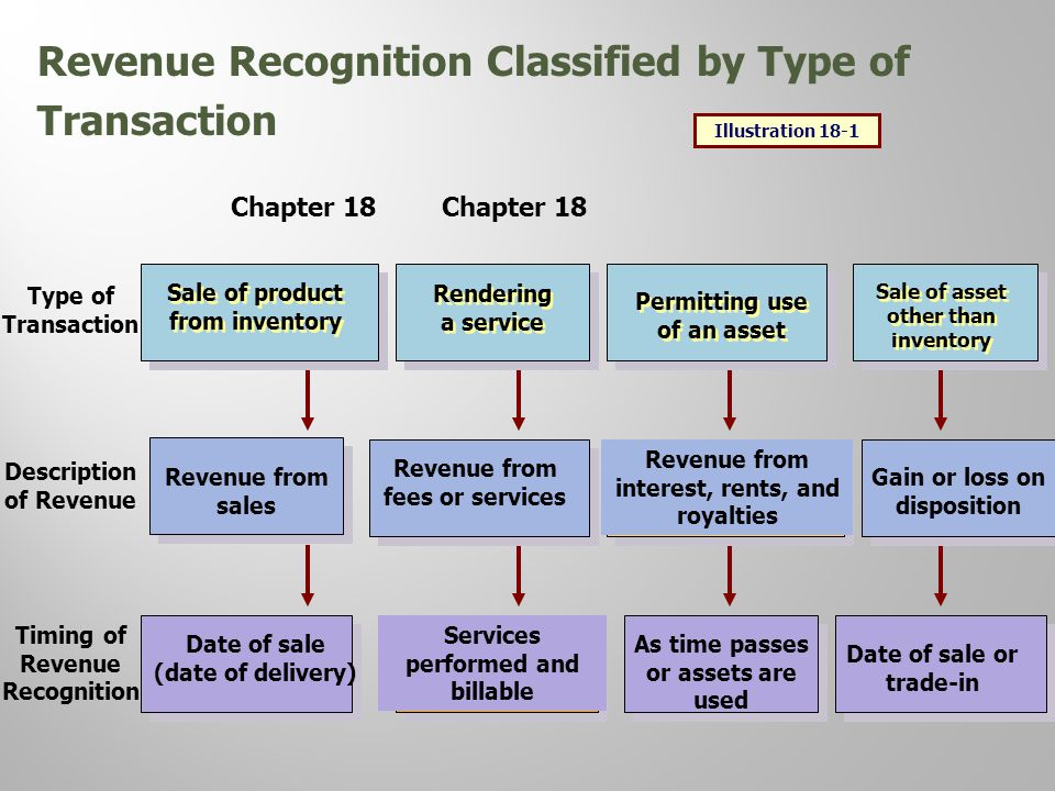 revenue recognition essay