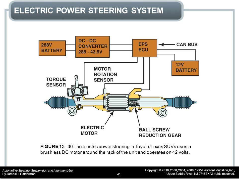 Power Steering Diagram Pictures To Pin On Pinterest