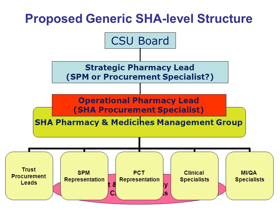 generic industry structure The pharmaceutical industry is navigating a profound transformation with controlled pricing, promotion of cheaper generic alternatives commercial excellence in pharma 30 1 pharmaceutical commercial excellence.
