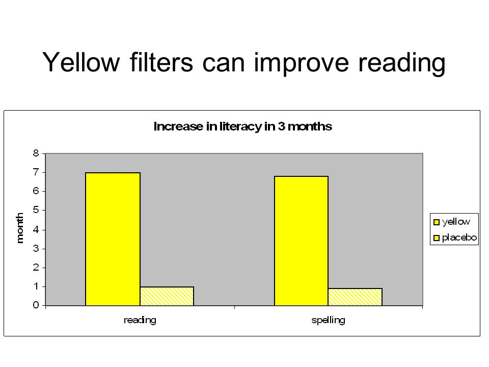 Yellow filters can improve reading