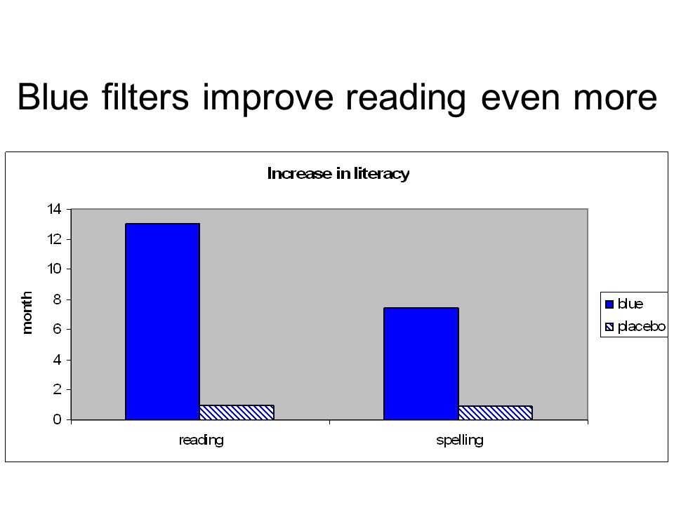 Blue filters improve reading even more