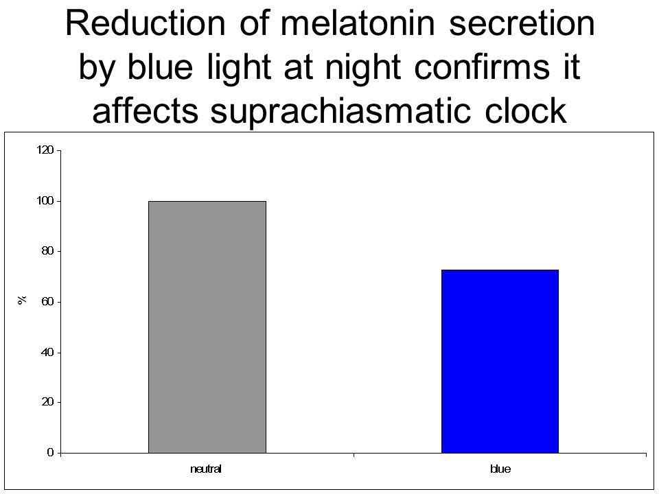 Reduction of melatonin secretion by blue light at night confirms it affects suprachiasmatic clock