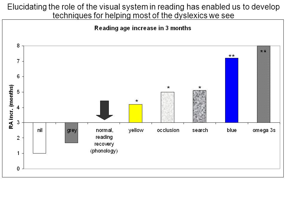 Elucidating the role of the visual system in reading has enabled us to develop techniques for helping most of the dyslexics we see