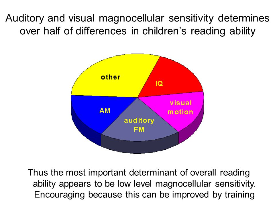Auditory and visual magnocellular sensitivity determines over half of differences in children's reading ability