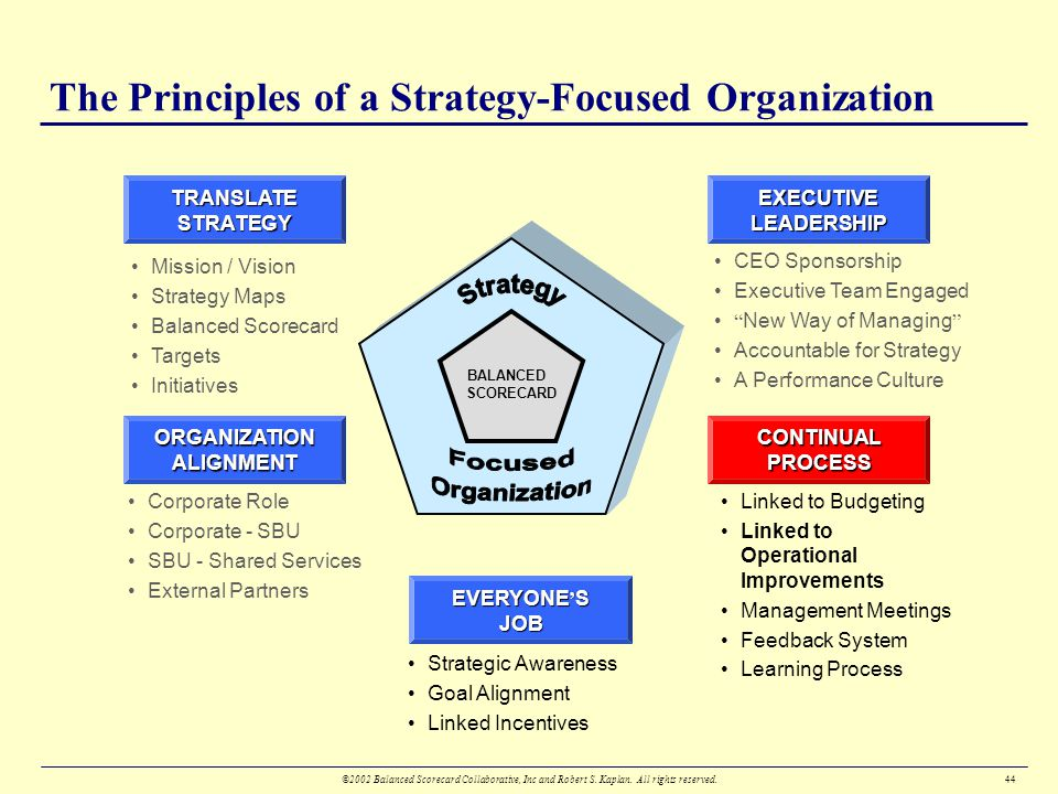 link between strategic management leadership 113 link between strategic management and leadership leadership and management are both skills that an organization should possess,.