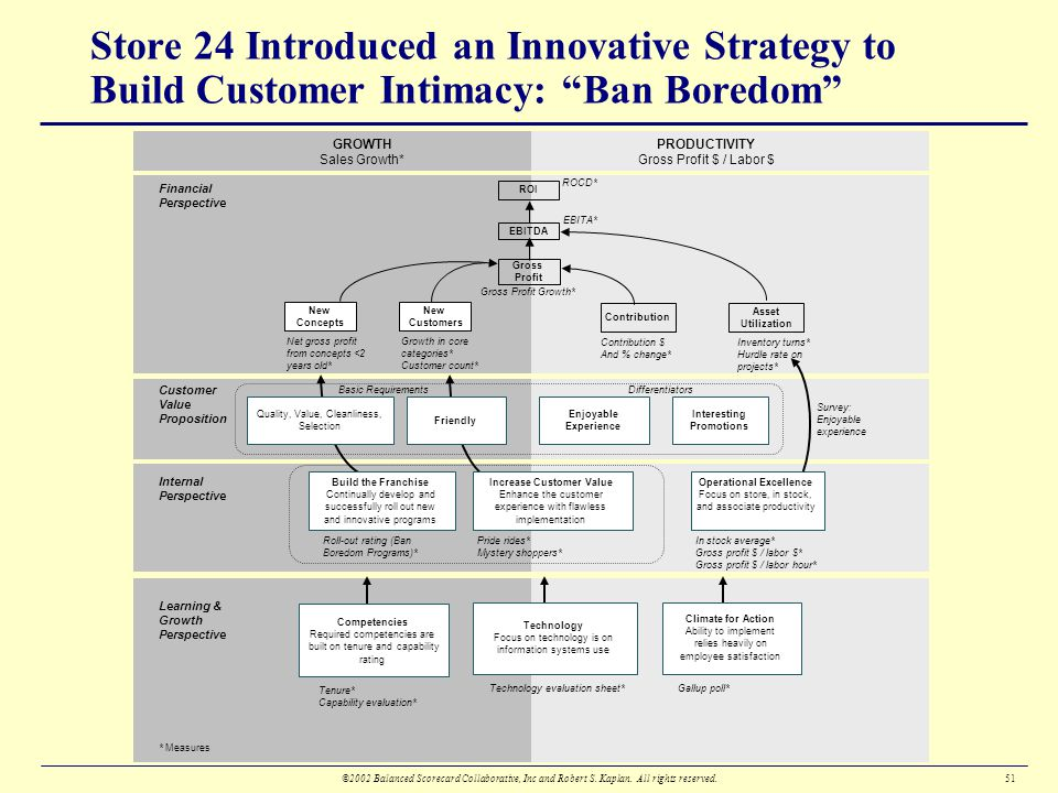 ban boredom store 24 An example of a strategy map that had a vision is store 24  store 24's strategy  map  chapter 12 addresses 'store 24', and their idea of 'ban boredom.