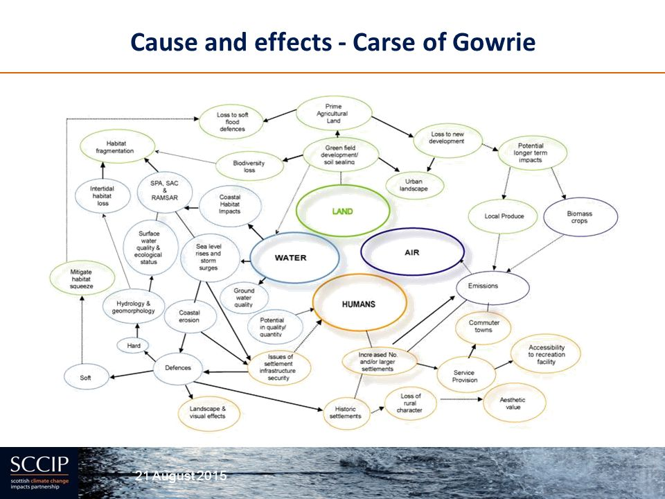 Cause and effects - Carse of Gowrie