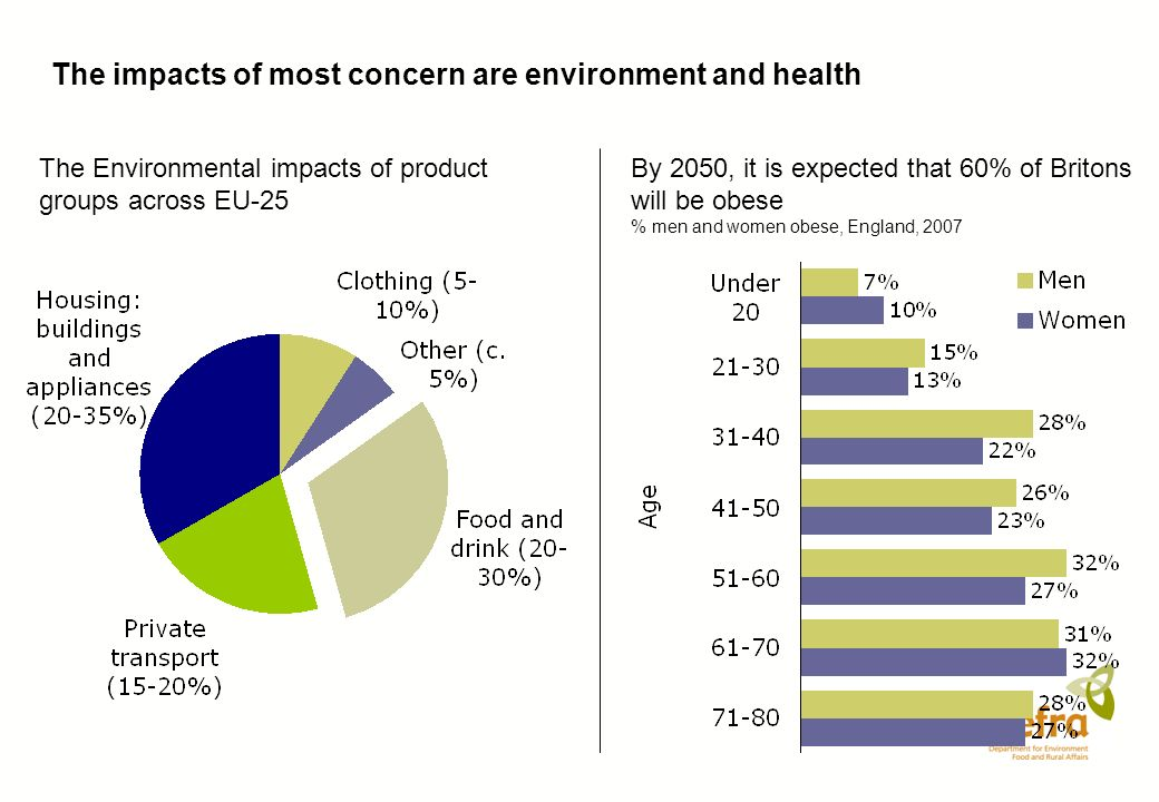 The impacts of most concern are environment and health