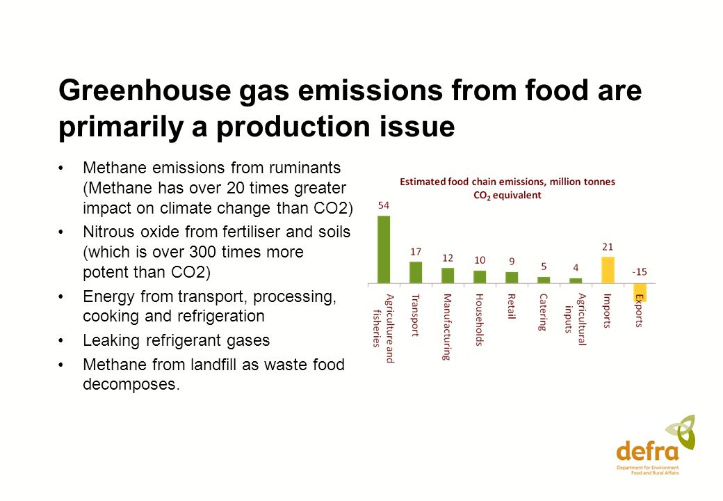 Greenhouse gas emissions from food are primarily a production issue