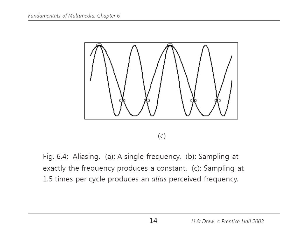 Fig. 6.4: Aliasing. (a): A single frequency. (b): Sampling at