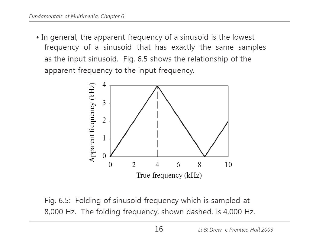 frequency of a sinusoid that has exactly the same samples