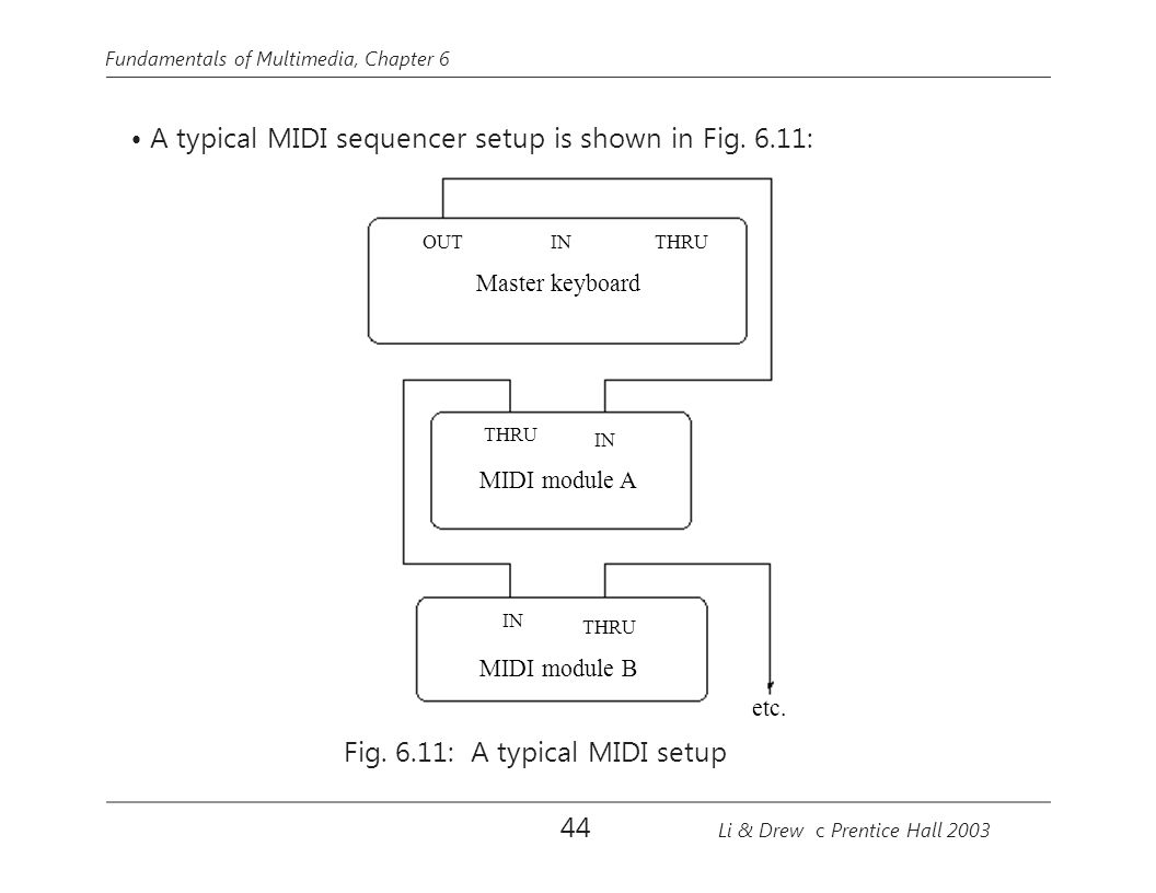 Fig. 6.11: A typical MIDI setup
