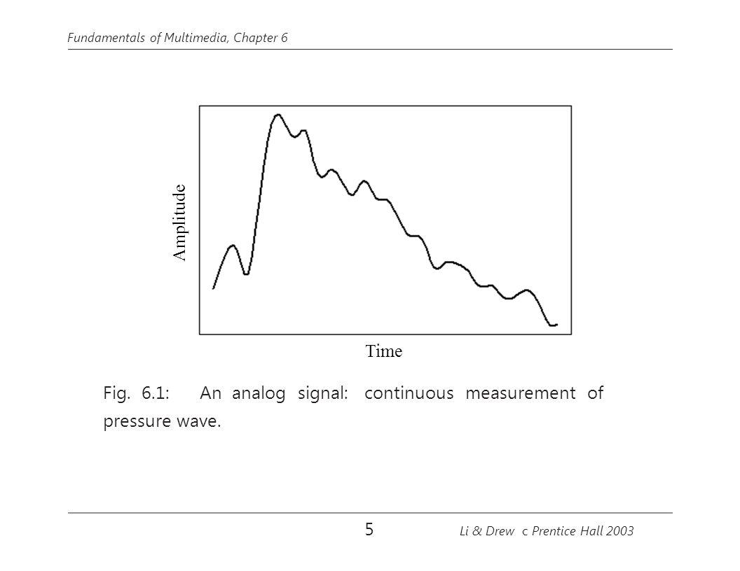 Fig. 6.1: An analog signal: continuous measurement of pressure wave.