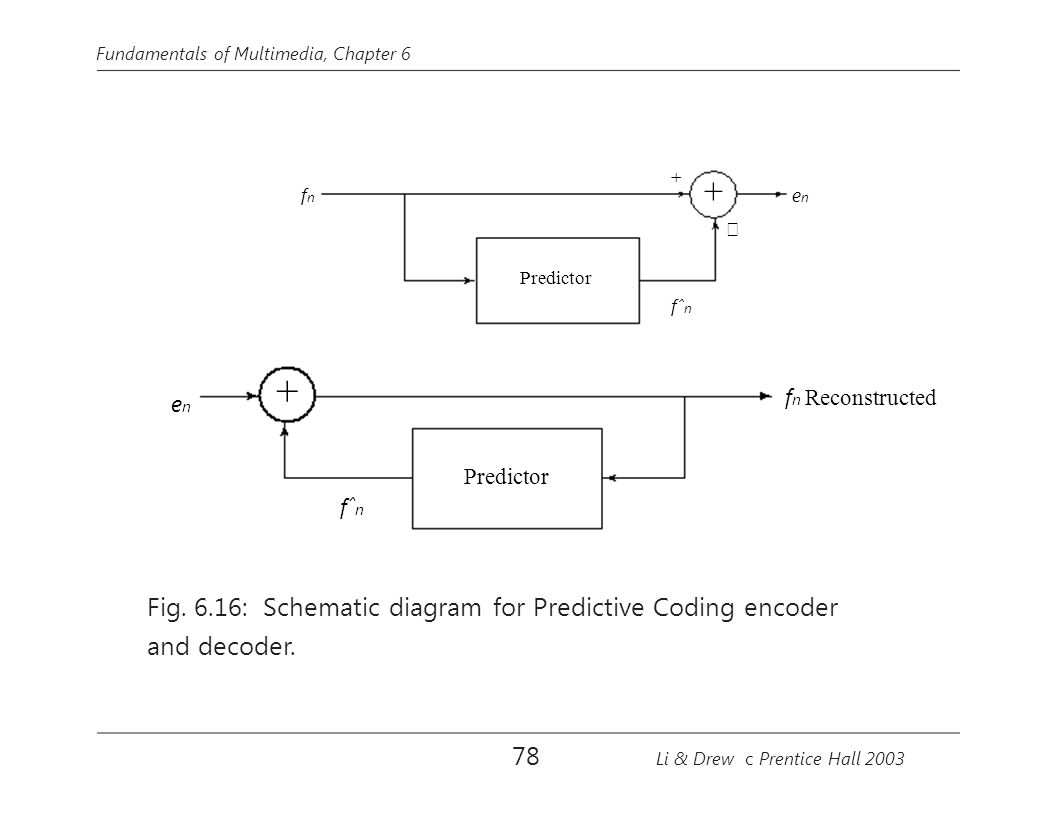 + + Fig. 6.16: Schematic diagram for Predictive Coding encoder