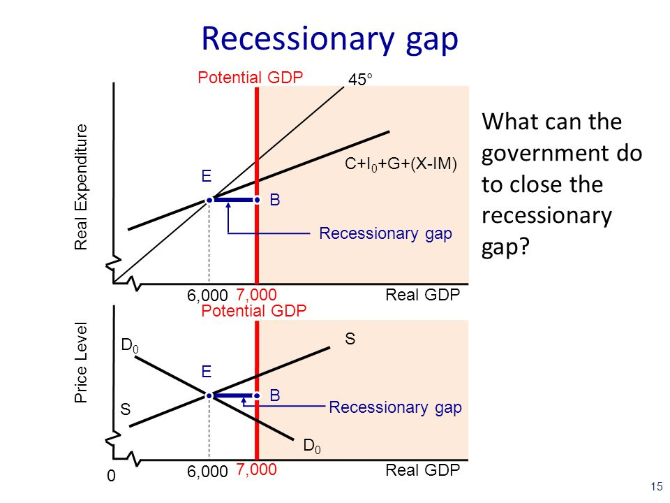 macroeconomics closing a recessionary gap Closing recessionary and inflationary gaps  this course weds business strategy with the principles of macroeconomics it offers valuable a powerful toolbox .