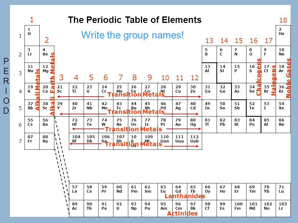 periodic table periodic table of elements quiz 1 60 the periodic table - Periodic Table Of Elements Quiz 1 10