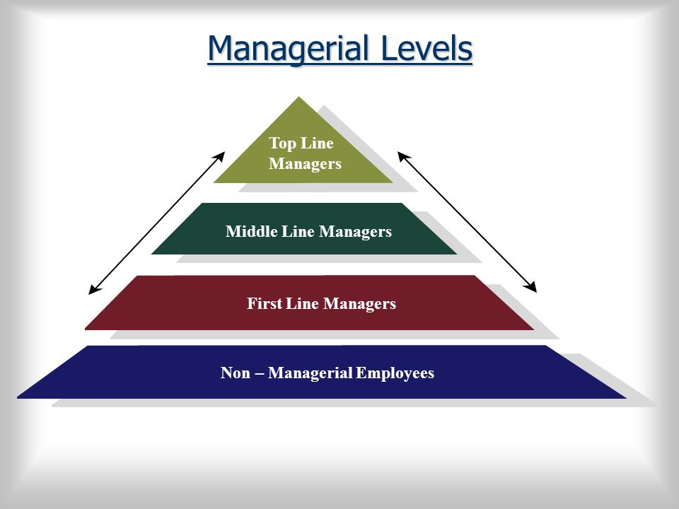 Managerial Levels Middle Line Managers. Top Line. Managers. First Line Managers. Non – Managerial Employees.