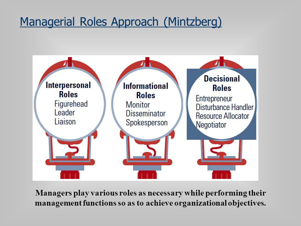 Managerial Roles Approach (Mintzberg)