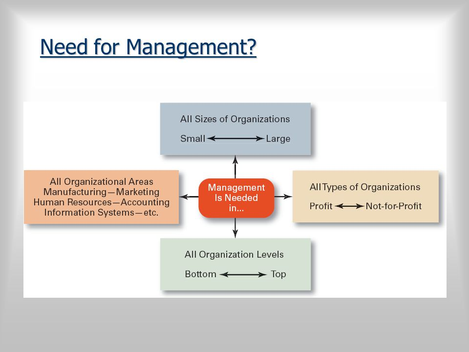 Need for Management