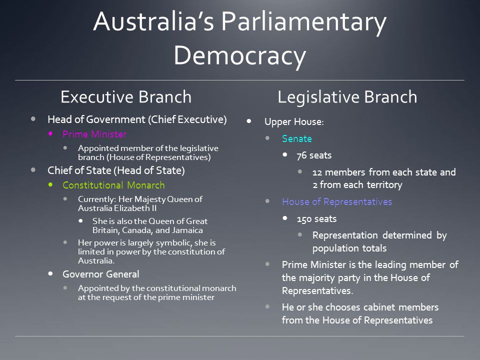 Australia's Parliamentary Democracy