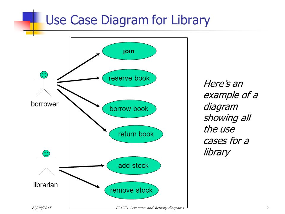 Software engineering foundations ppt video online download use case diagram for library ccuart Choice Image
