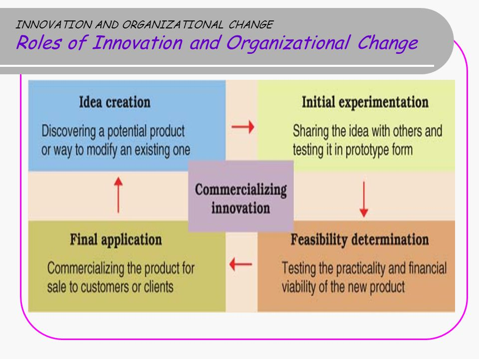 Role of critical thinking in organizational development