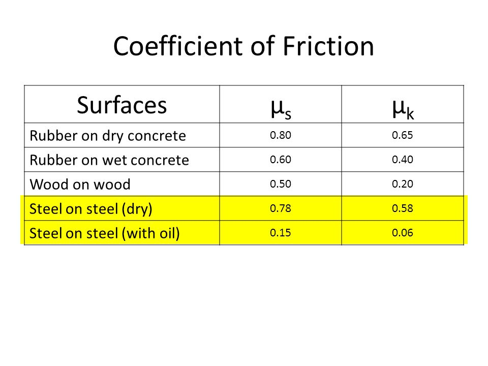 Friction Ppt Video Online Download