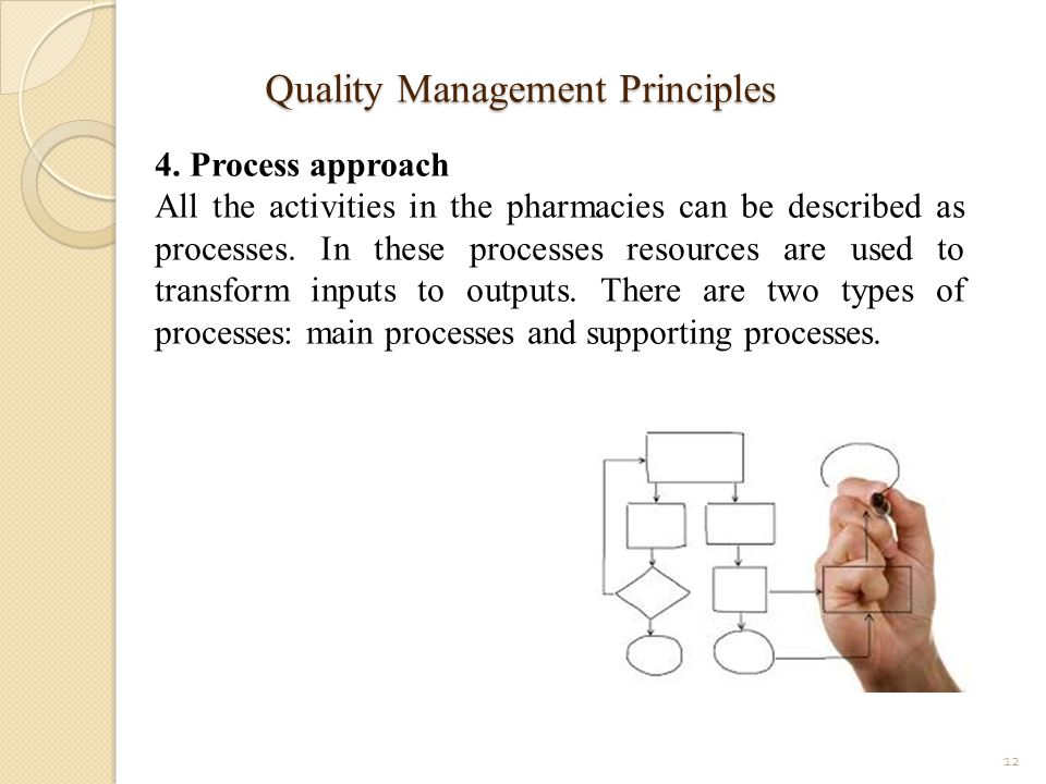 Quality Management Principles