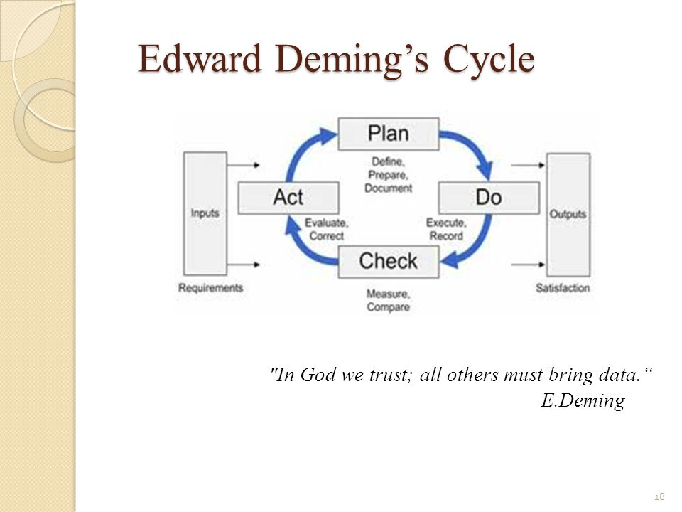 Edward Deming's Cycle In God we trust; all others must bring data.