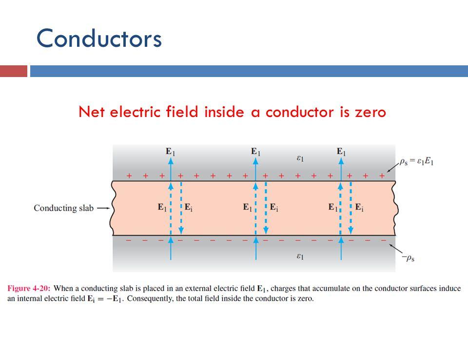 Electric Field Inside Conductor : Electrostatics ruzelita ngadiran ppt download