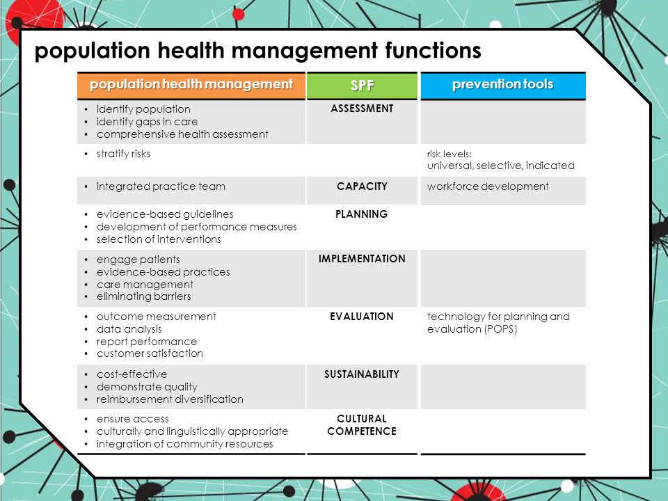 population health management functions