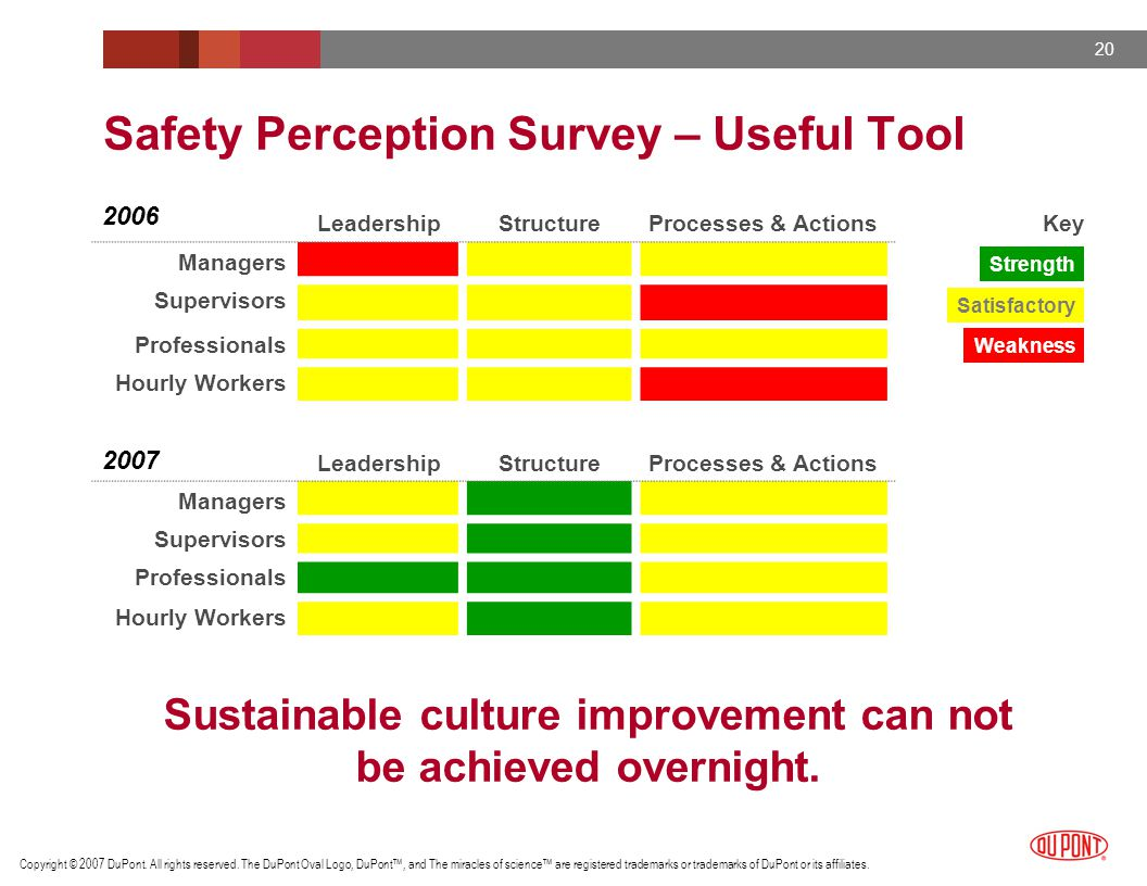 Safety Perception Survey – Useful Tool