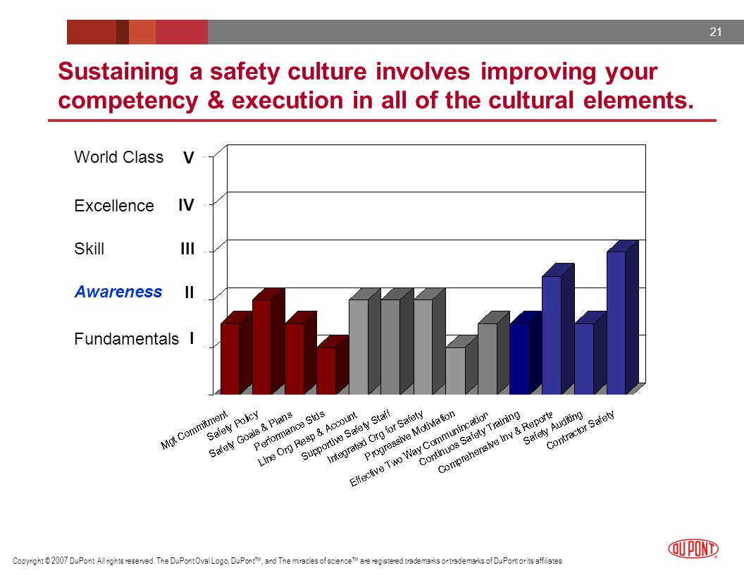 Sustaining a safety culture involves improving your competency & execution in all of the cultural elements.