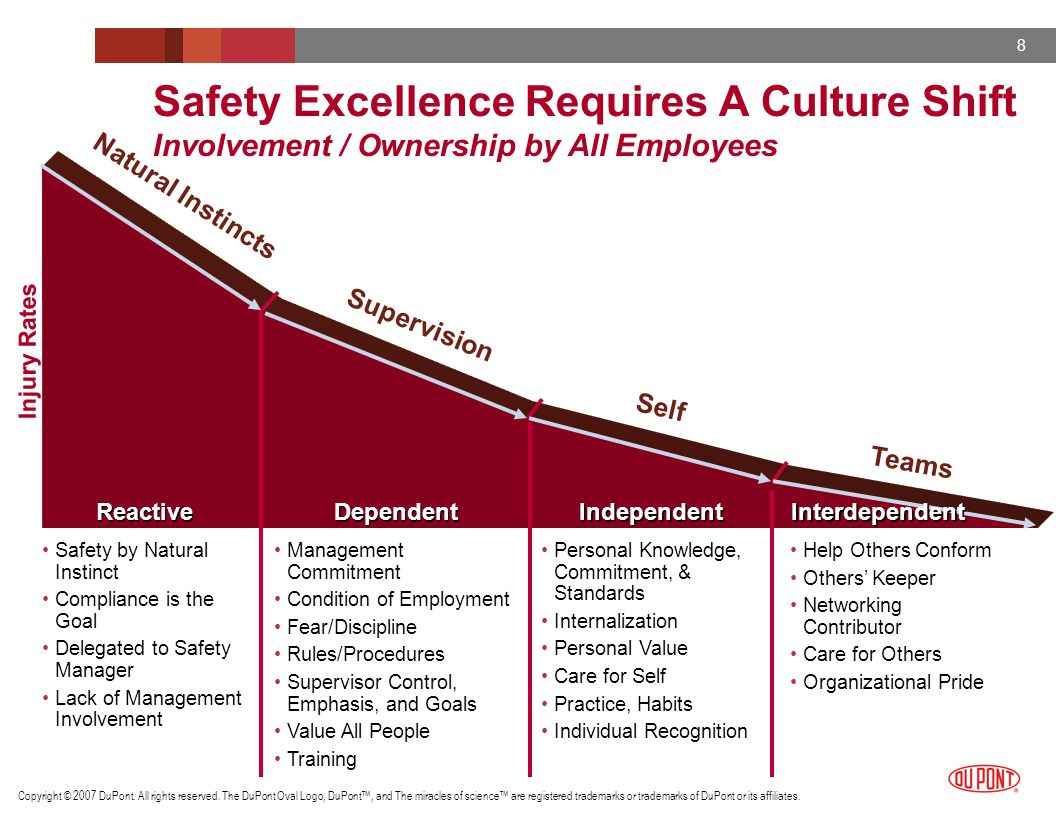 Safety Excellence Requires A Culture Shift Involvement / Ownership by All Employees
