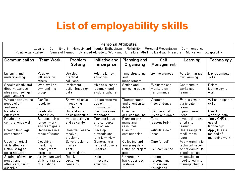 communication and employability skills for Take a look at our top 5 list and find out if you have the employability skills  employers want communication one of the chief skills employers.