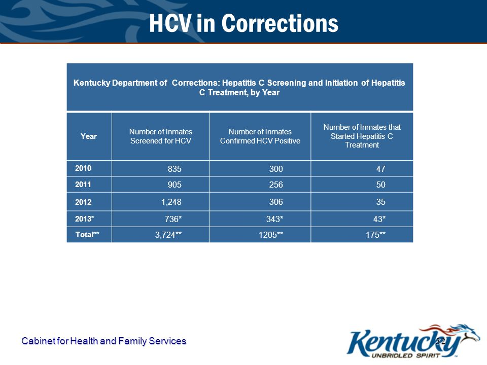 HCV in Corrections Cabinet for Health and Family Services