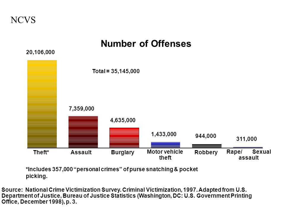 NCVS Number of Offenses