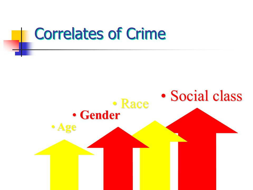 Correlates of Crime Social class Race Gender Age