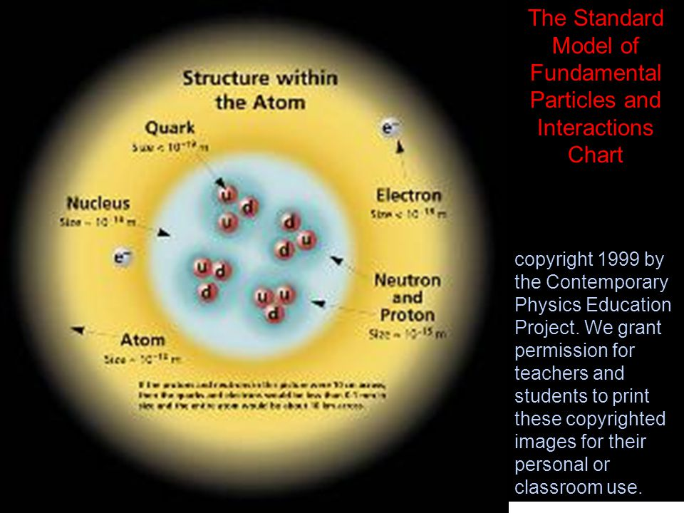 Particles Energy States Ppt Download