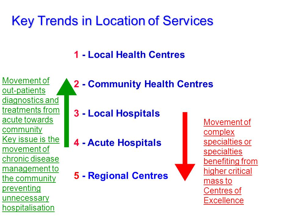 Key Trends in Location of Services