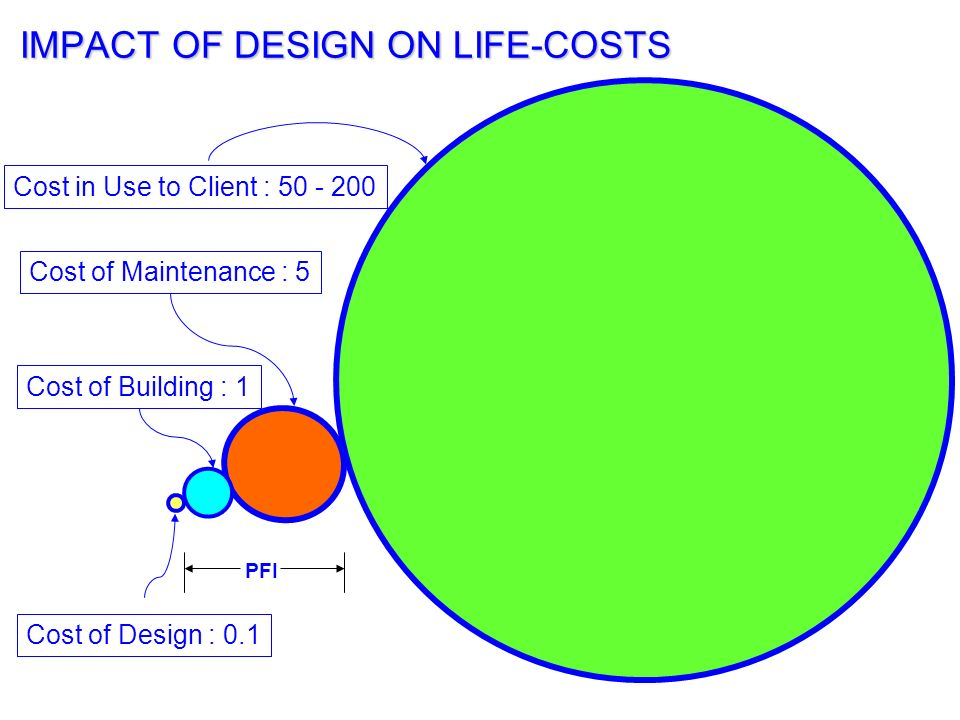 IMPACT OF DESIGN ON LIFE-COSTS