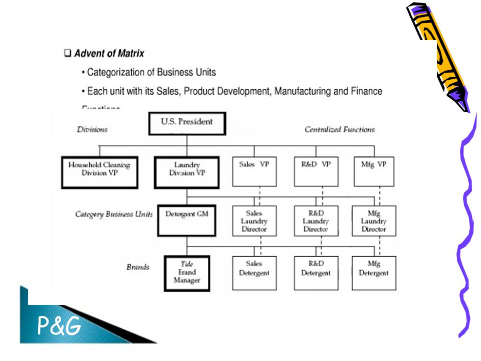 procter gamble organizational structure Procter & gamble's organizational culture, its characteristics, pros, cons, and recommendations are shown in this consumer goods firm case study & analysis.